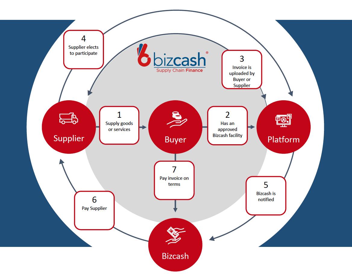 Bizcash Supply Chain Finance